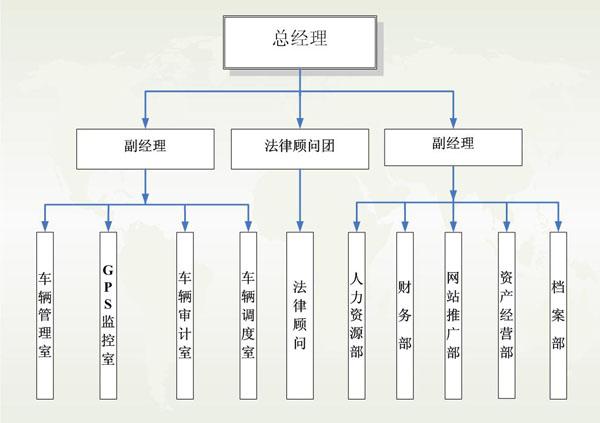 组织机构-兴安盟鑫城客运有限责任公司